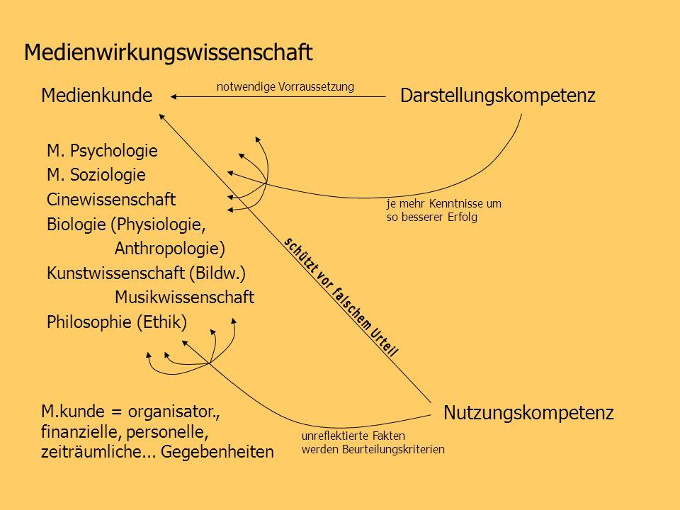 Medienwirkungswissenschaft MedienkundeDarstellungskompetenz M. Psychologie M. Soziologie Cinewissenschaft Biologie (Physiologie, Anthropologie) Kunstw