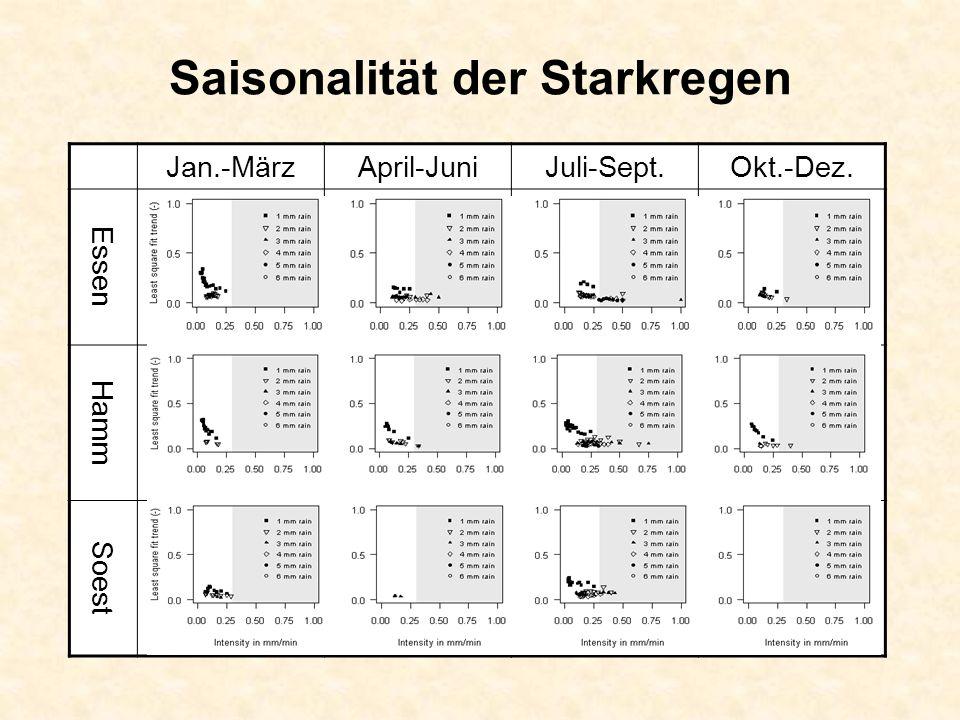 Saisonalität der Starkregen Jan.-MärzApril-JuniJuli-Sept.Okt.-Dez. Essen Hamm Soest