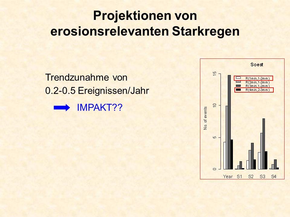 Projektionen von erosionsrelevanten Starkregen Trendzunahme von 0.2-0.5 Ereignissen/Jahr IMPAKT??