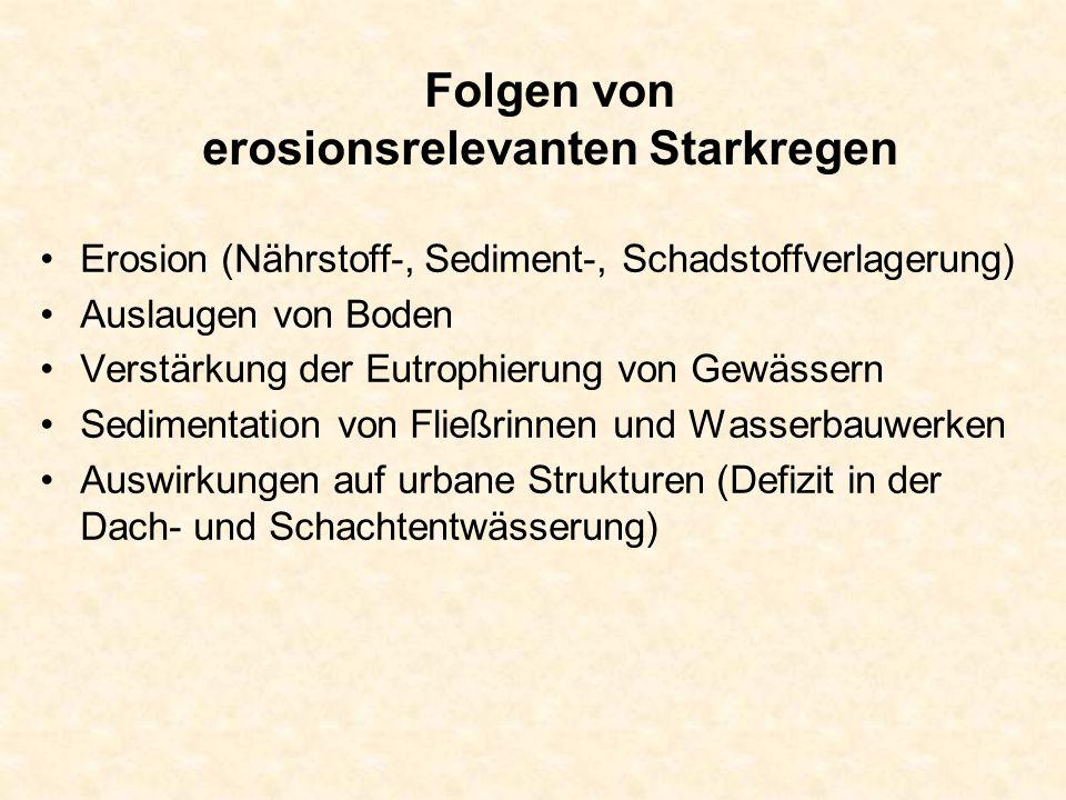 Folgen von erosionsrelevanten Starkregen Erosion (Nährstoff-, Sediment-, Schadstoffverlagerung) Auslaugen von Boden Verstärkung der Eutrophierung von