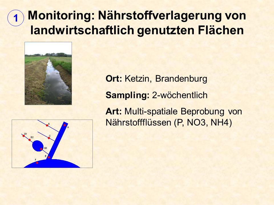 Monitoring: Nährstoffverlagerung von landwirtschaftlich genutzten Flächen Ort: Ketzin, Brandenburg Sampling: 2-wöchentlich Art: Multi-spatiale Beprobung von Nährstoffflüssen (P, NO3, NH4) 1