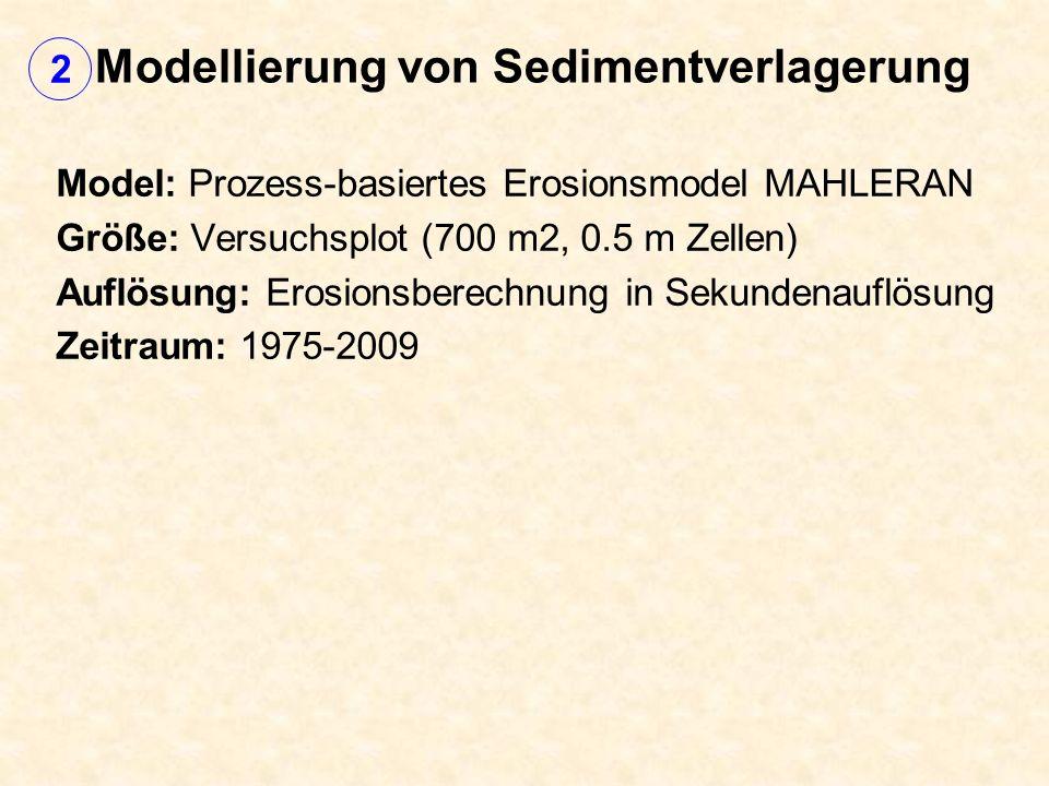 Modellierung von Sedimentverlagerung Model: Prozess-basiertes Erosionsmodel MAHLERAN Größe: Versuchsplot (700 m2, 0.5 m Zellen) Auflösung: Erosionsberechnung in Sekundenauflösung Zeitraum: 1975-2009 2