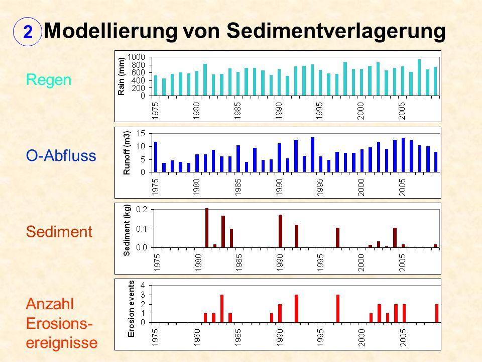 Modellierung von Sedimentverlagerung Regen O-Abfluss Sediment Anzahl Erosions- ereignisse 2