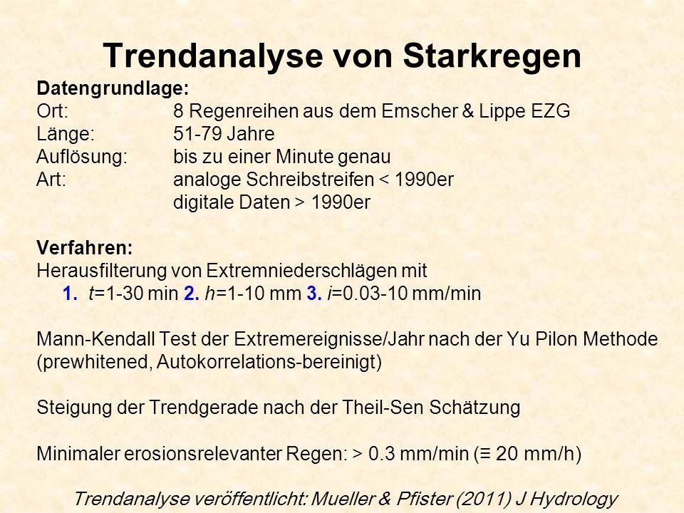 Trendanalyse von Starkregen Datengrundlage: Ort: 8 Regenreihen aus dem Emscher & Lippe EZG Länge:51-79 Jahre Auflösung:bis zu einer Minute genau Art: