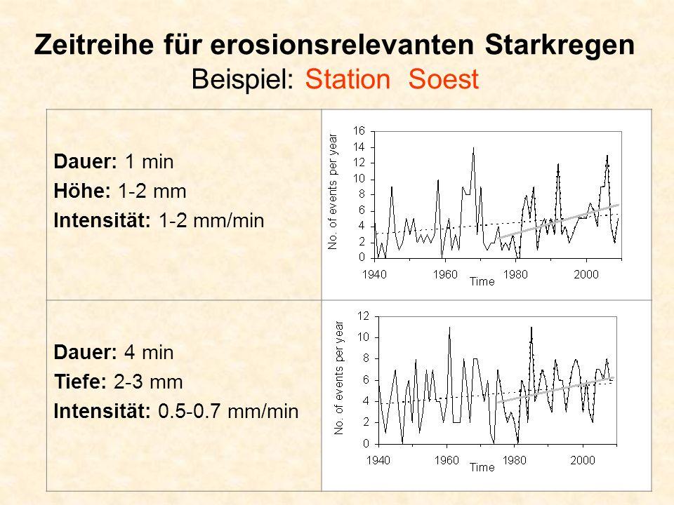 Zeitreihe für erosionsrelevanten Starkregen Beispiel: Station Soest Dauer: 1 min Höhe: 1-2 mm Intensität: 1-2 mm/min Dauer: 4 min Tiefe: 2-3 mm Intensität: 0.5-0.7 mm/min