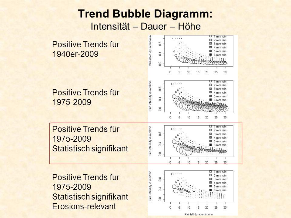Trend Bubble Diagramm: Intensität – Dauer – Höhe Positive Trends für 1940er-2009 Positive Trends für 1975-2009 Positive Trends für 1975-2009 Statistisch signifikant Positive Trends für 1975-2009 Statistisch signifikant Erosions-relevant
