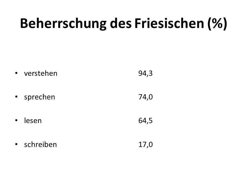 Beherrschung des Friesischen (%) verstehen94,3 sprechen74,0 lesen64,5 schreiben17,0