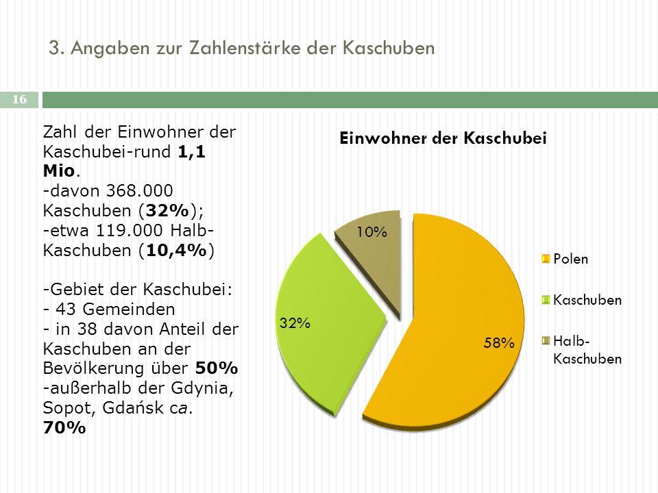 3. Angaben zur Zahlenstärke der Kaschuben 16 Zahl der Einwohner der Kaschubei-rund 1,1 Mio. -davon 368.000 Kaschuben (32%); -etwa 119.000 Halb- Kaschu