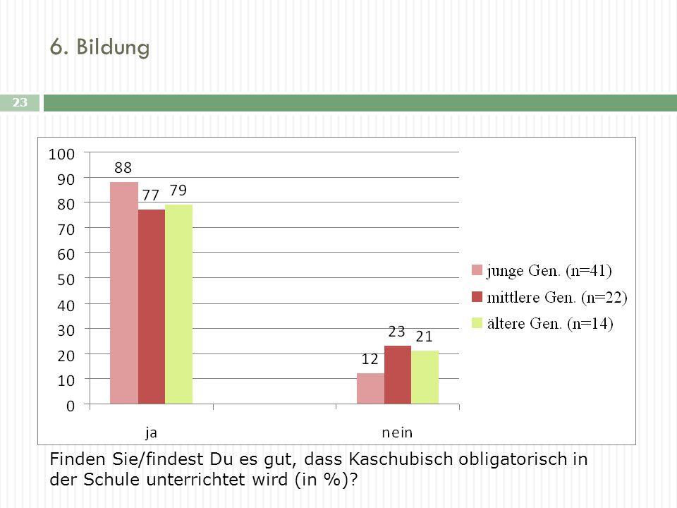 6. Bildung 23 Finden Sie/findest Du es gut, dass Kaschubisch obligatorisch in der Schule unterrichtet wird (in %)?