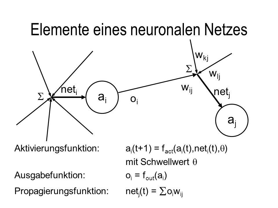 Elemente eines neuronalen Netzes net i aiai w ij ajaj oioi net j w kj w lj Aktivierungsfunktion:a i (t+1) = f act (a i (t),net i (t), ) mit Schwellwert Ausgabefunktion:o i = f out (a i ) Propagierungsfunktion:net j (t) = o i w ij