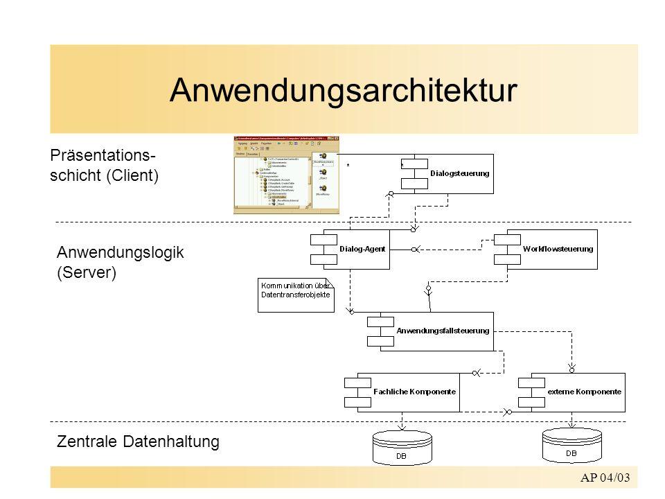AP 04/03 Anwendungsarchitektur Präsentations- schicht (Client) Anwendungslogik (Server) Zentrale Datenhaltung
