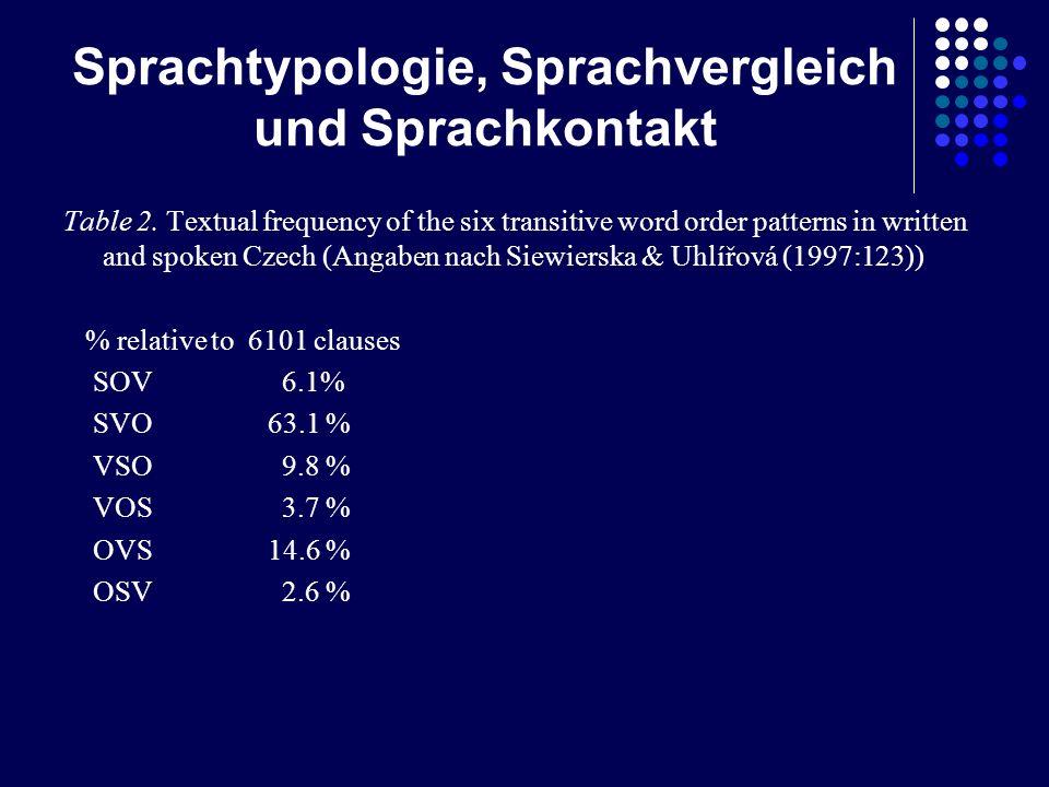 Sprachtypologie, Sprachvergleich und Sprachkontakt Table 2. Textual frequency of the six transitive word order patterns in written and spoken Czech (A