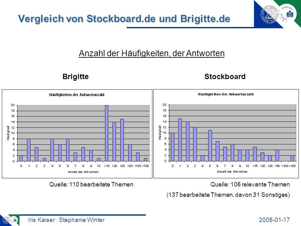 Iris Kaiser · Stephanie Winter2006-01-17 Vergleich von Stockboard.de und Brigitte.de Quelle: 106 relevante ThemenQuelle: 110 bearbeitete Themen Anzahl