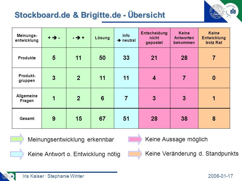 Iris Kaiser · Stephanie Winter2006-01-17 Stockboard.de & Brigitte.de - Übersicht Meinungsentwicklung erkennbar Keine Antwort o. Entwicklung nötig Kein