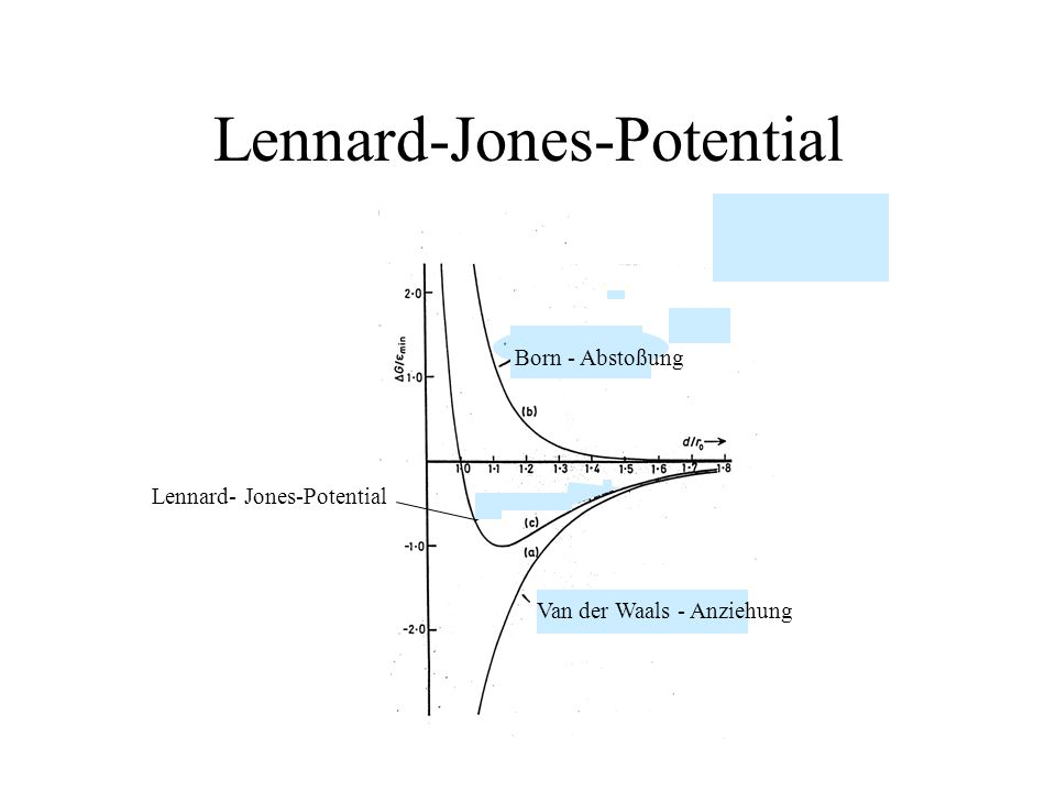 Lennard-Jones-Potential Born - Abstoßung Van der Waals - Anziehung Lennard- Jones-Potential
