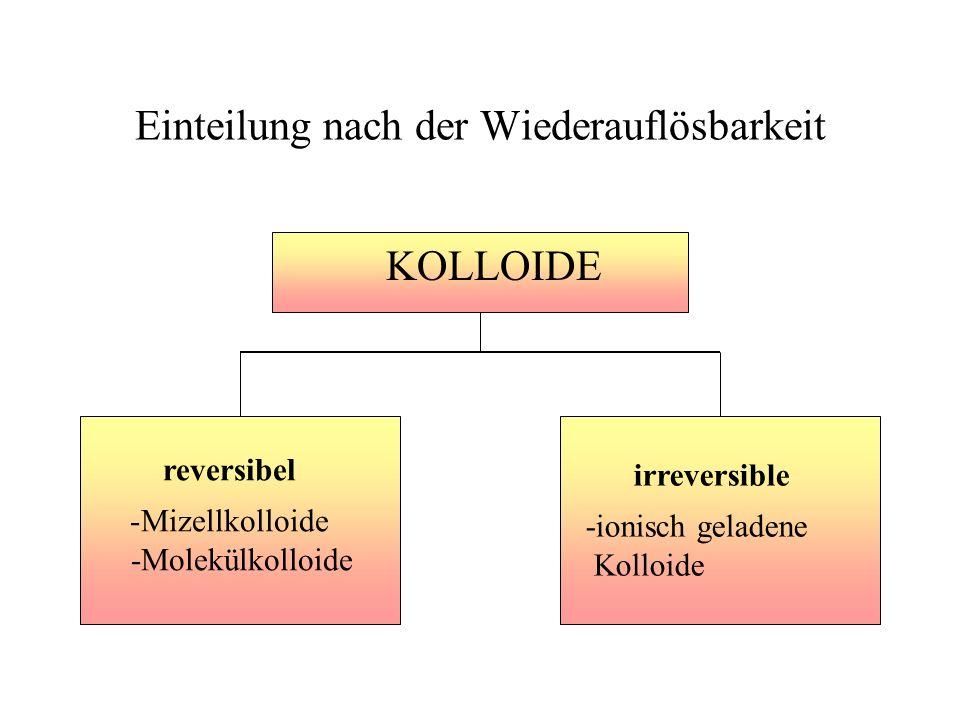 Einteilung nach der Wiederauflösbarkeit KOLLOIDE reversibel -Mizellkolloide -Molekülkolloide irreversible -ionisch geladene Kolloide