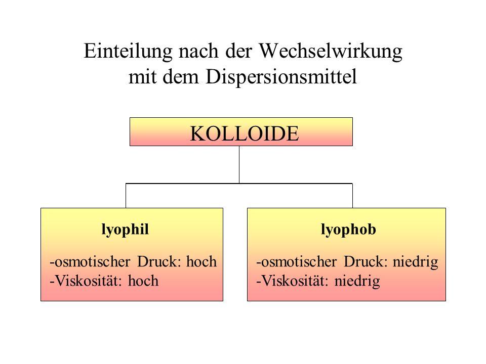 Einteilung nach der Wechselwirkung mit dem Dispersionsmittel KOLLOIDE -osmotischer Druck: hoch -Viskosität: hoch lyophillyophob -osmotischer Druck: ni