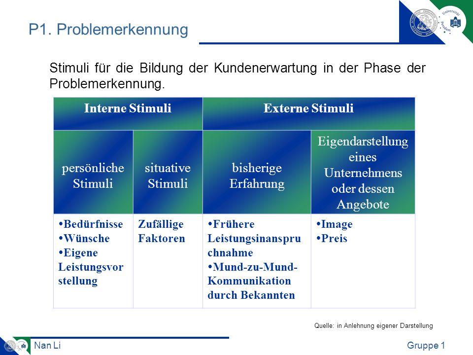 Nan LiGruppe 1 P1. Problemerkennung Interne StimuliExterne Stimuli persönliche Stimuli situative Stimuli bisherige Erfahrung Eigendarstellung eines Un