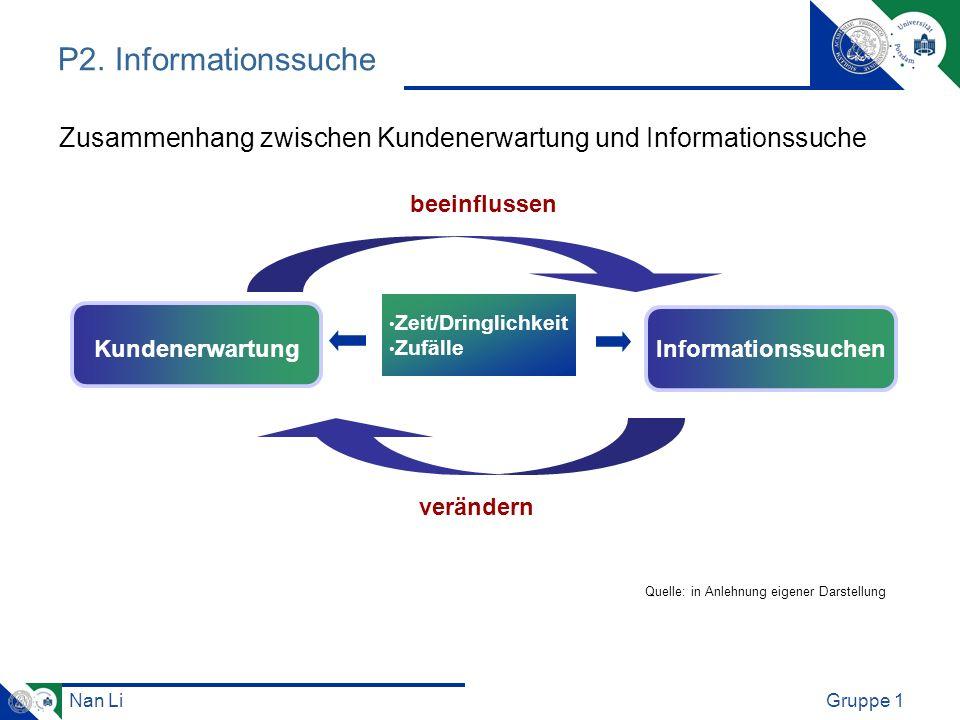 Nan LiGruppe 1 P2. Informationssuche beeinflussen verändern Zeit/Dringlichkeit Zufälle Kundenerwartung Informationssuchen Zusammenhang zwischen Kunden