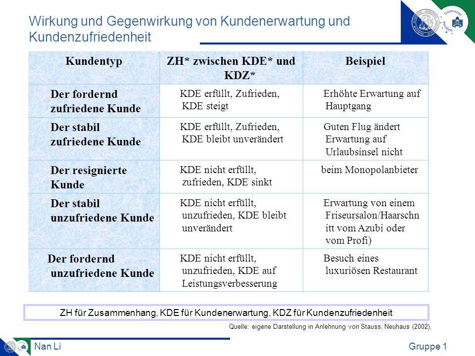 Nan LiGruppe 1 Wirkung und Gegenwirkung von Kundenerwartung und Kundenzufriedenheit KundentypZH* zwischen KDE* und KDZ* Beispiel Der fordernd zufriede
