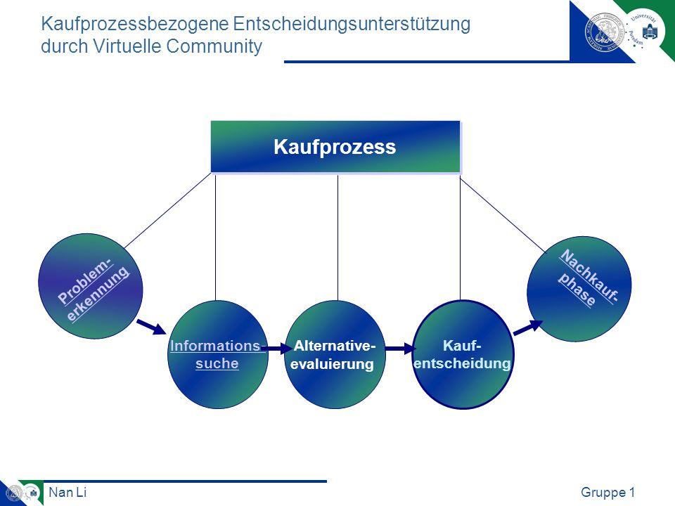 Nan LiGruppe 1 Problem- erkennung Informations- suche Alternative- evaluierung Kauf- entscheidung Nachkauf- phase Kaufprozess Kaufprozessbezogene Ents