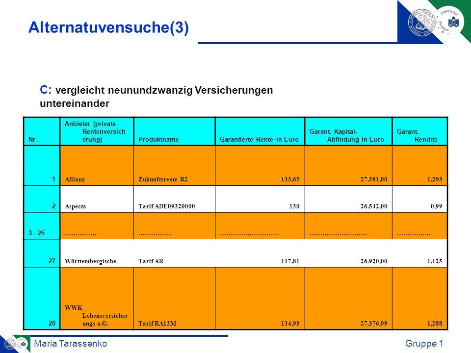 Maria TarassenkoGruppe 1 Alternatuvensuche(3) Nr. Anbieter (private Rentenversich erung)ProduktnameGarantierte Rente in Euro Garant. Kapital- Abfindun