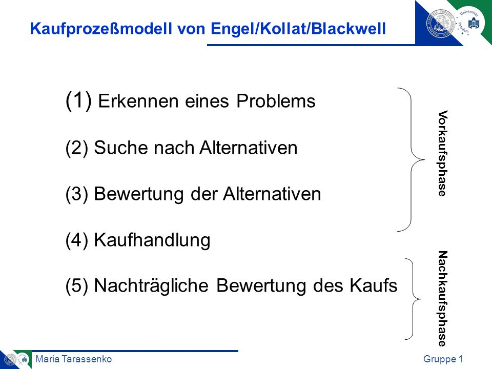 Maria TarassenkoGruppe 1 Kaufprozeßmodell von Engel/Kollat/Blackwell (1) Erkennen eines Problems (2) Suche nach Alternativen (3) Bewertung der Alterna