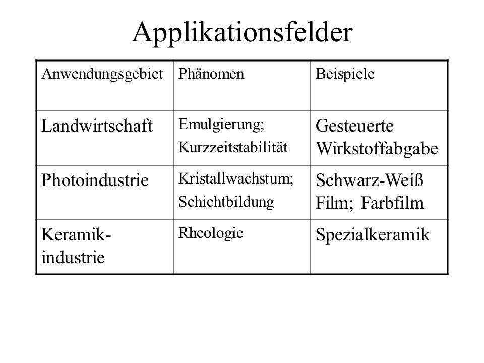 Applikationsfelder AnwendungsgebietPhänomenBeispiele Farben- und Lackindustrie Stabilisierung und Destabilisierung; Dispergierung Nichttropfende Farbe