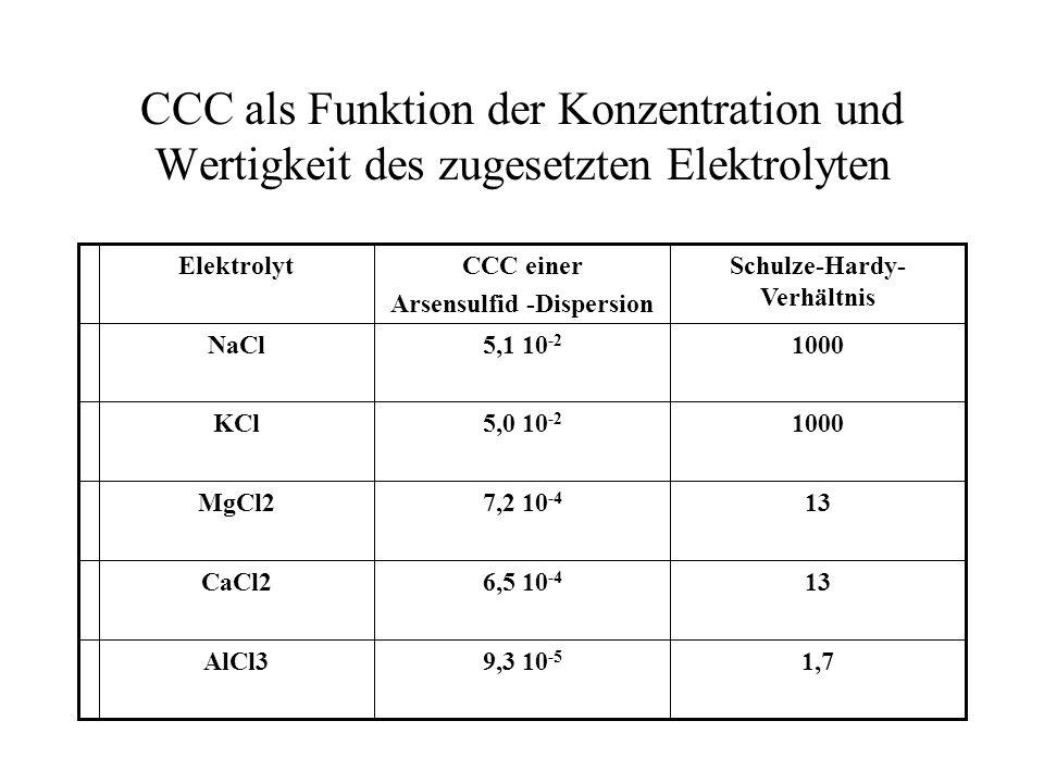 DLVO – Theorie Kritische Koagulationskonzentration (CCC) Für zwei Kugeln sollte sich laut DLVO – Theorie die kritische Koagulationskonzentration für e