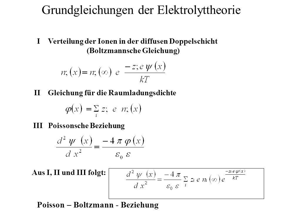 Grundgleichungen der Elektrolyttheorie I Verteilung der Ionen in der diffusen Doppelschicht (Boltzmannsche Gleichung) II Gleichung für die Raumladungsdichte III Poissonsche Beziehung Aus I, II und III folgt: Poisson – Boltzmann - Beziehung