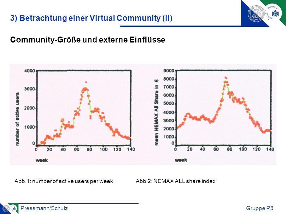 Pressmann/SchulzGruppe P3 Community-Größe und externe Einflüsse Abb.1: number of active users per week Abb.2: NEMAX ALL share index 3) Betrachtung einer Virtual Community (II) elle