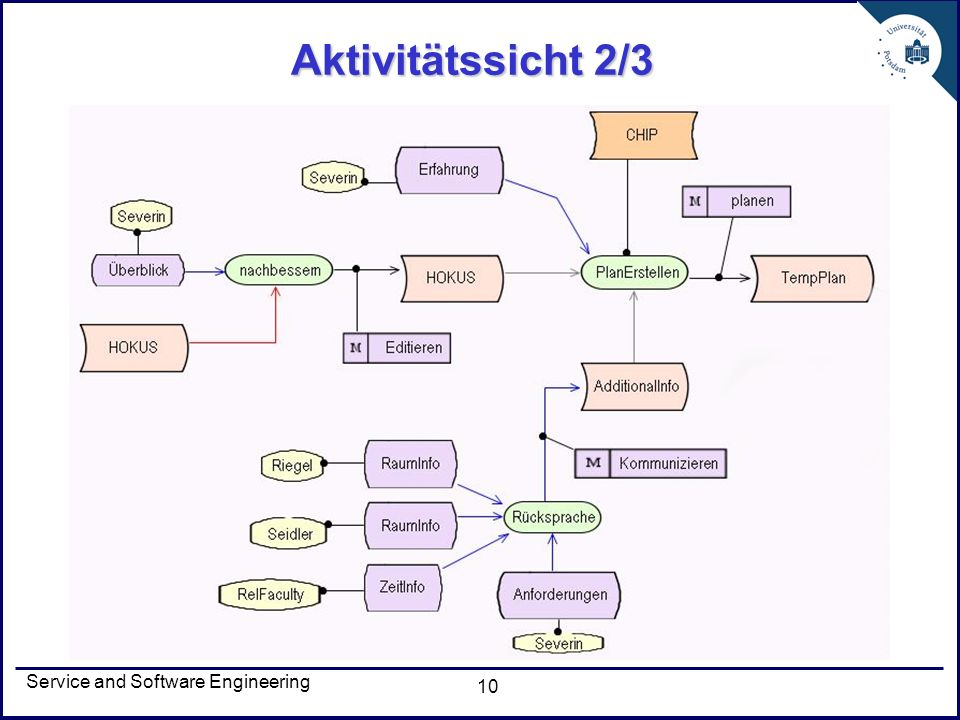 Service and Software Engineering 10 Aktivitätssicht 2/3