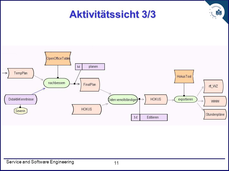 Service and Software Engineering 11 Aktivitätssicht 3/3