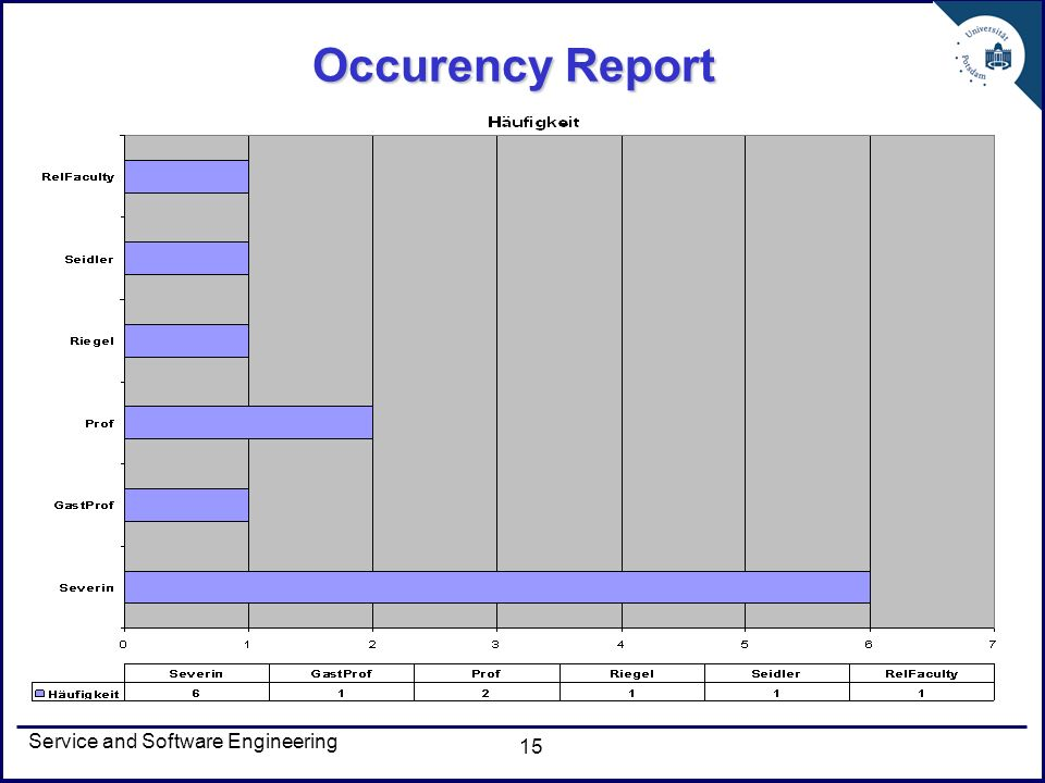 Service and Software Engineering 15 Occurency Report
