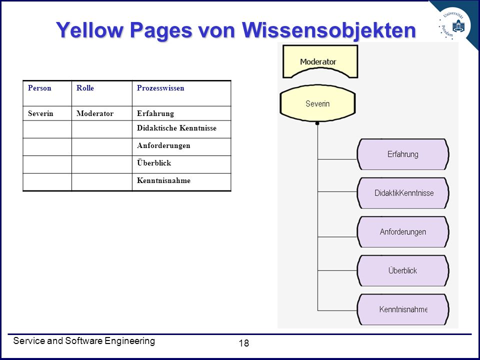 Service and Software Engineering 18 Yellow Pages von Wissensobjekten PersonRolleProzesswissen SeverinModeratorErfahrung Didaktische Kenntnisse Anforde