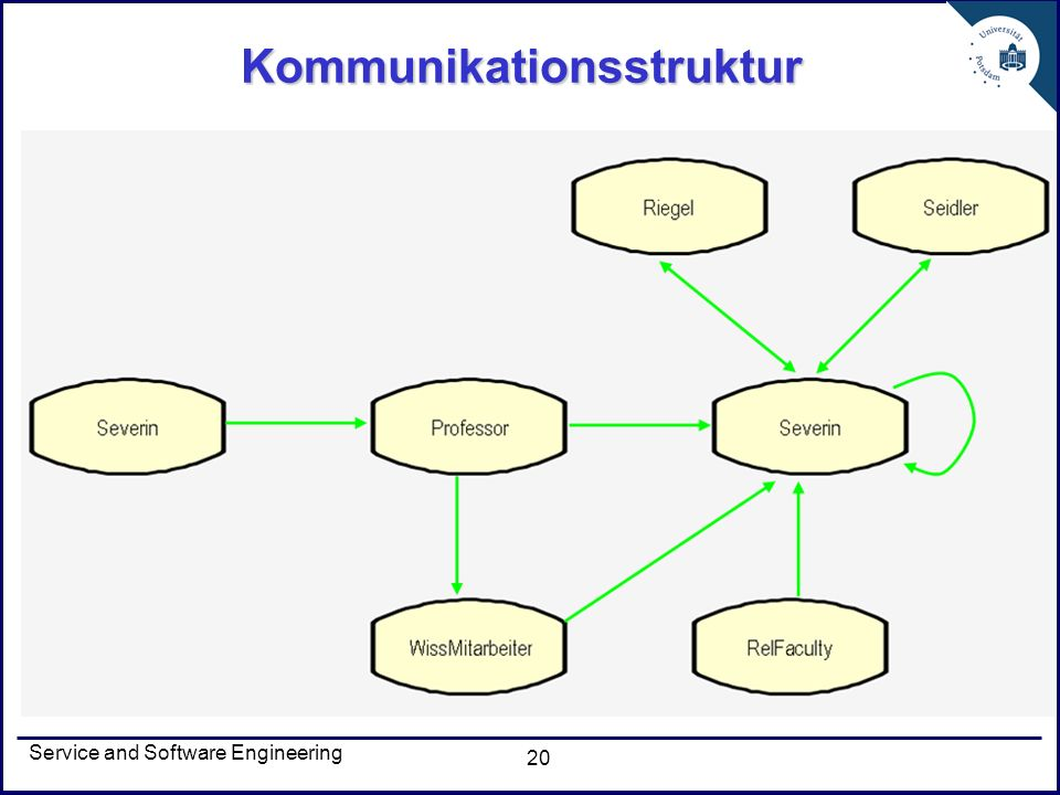 Service and Software Engineering 20 Kommunikationsstruktur