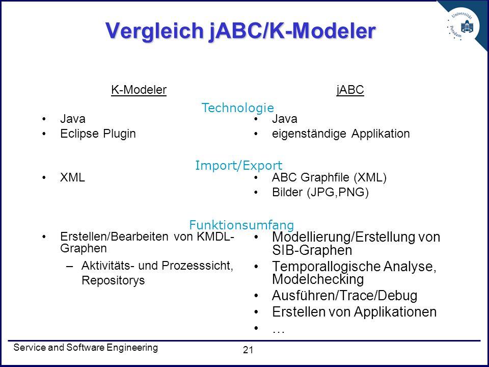 Service and Software Engineering 21 Vergleich jABC/K-Modeler K-Modeler Java Eclipse Plugin XML Erstellen/Bearbeiten von KMDL- Graphen –Aktivitäts- und