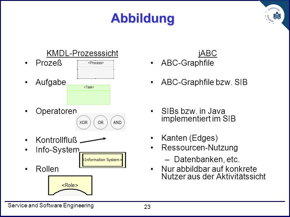 Service and Software Engineering 23 Abbildung KMDL-Prozesssicht Prozeß Aufgabe Operatoren Kontrollfluß Info-System Rollen jABC ABC-Graphfile ABC-Graph