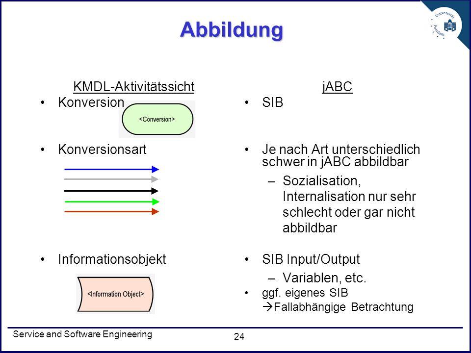 Service and Software Engineering 24 Abbildung jABC SIB Je nach Art unterschiedlich schwer in jABC abbildbar –Sozialisation, Internalisation nur sehr s