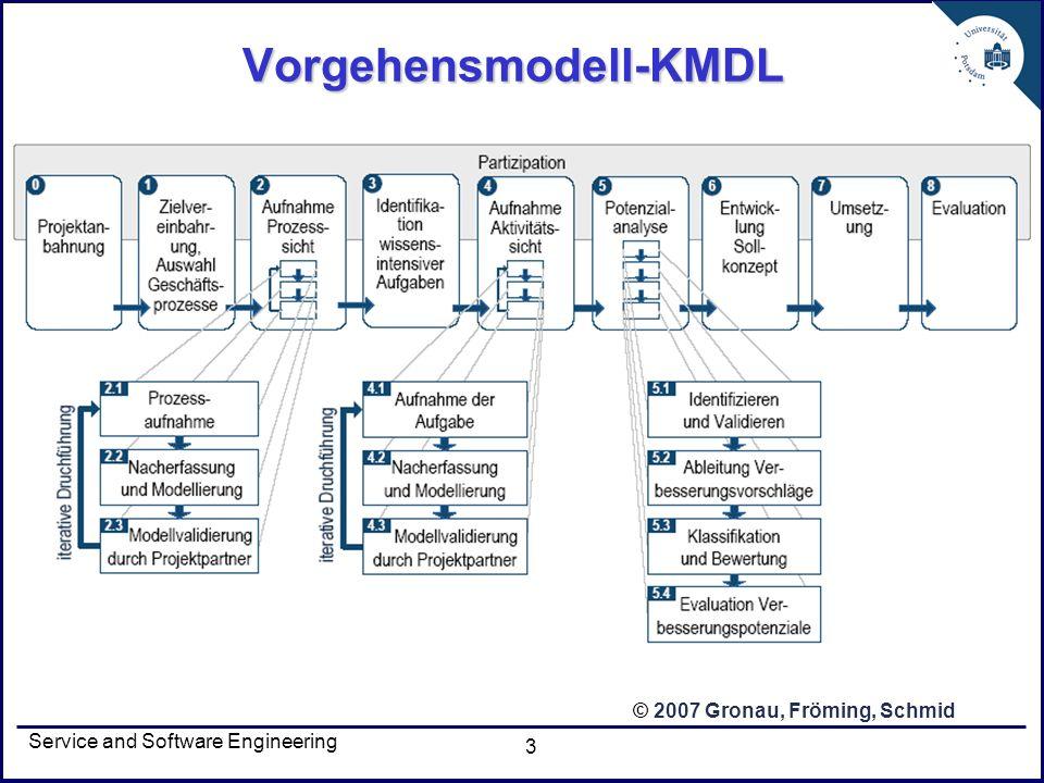 Service and Software Engineering 14 Knowledge Map Darstellung der Taxonomie der Wissensobjekte