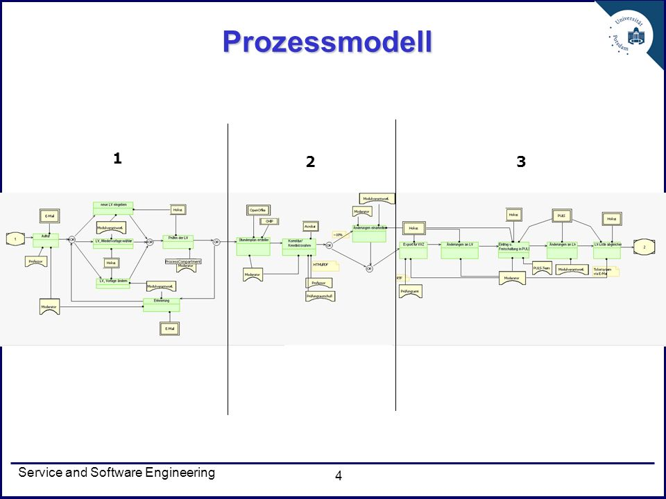 Service and Software Engineering 4 Prozessmodell 1 2 3