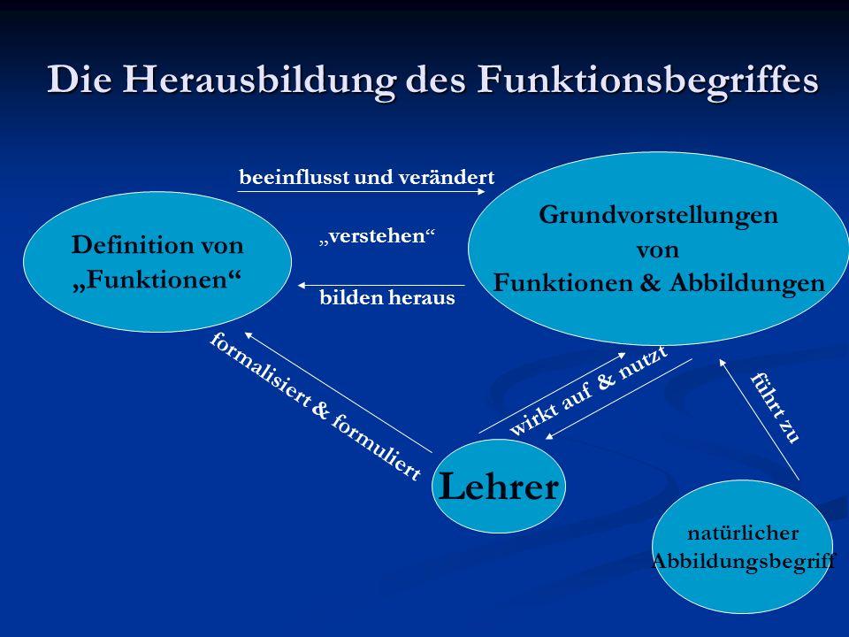 Die Herausbildung des Funktionsbegriffes natürlicher Abbildungsbegriff Lehrer Grundvorstellungen von Funktionen & Abbildungen Definition von Funktione