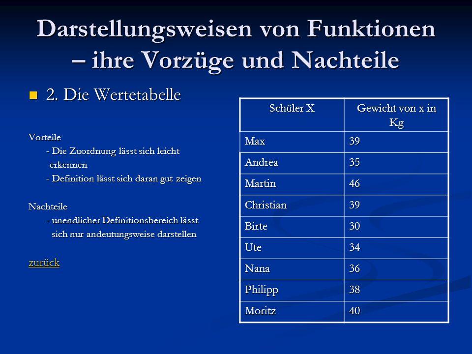 Darstellungsweisen von Funktionen – ihre Vorzüge und Nachteile 2. Die Wertetabelle 2. Die WertetabelleVorteile - Die Zuordnung lässt sich leicht erken
