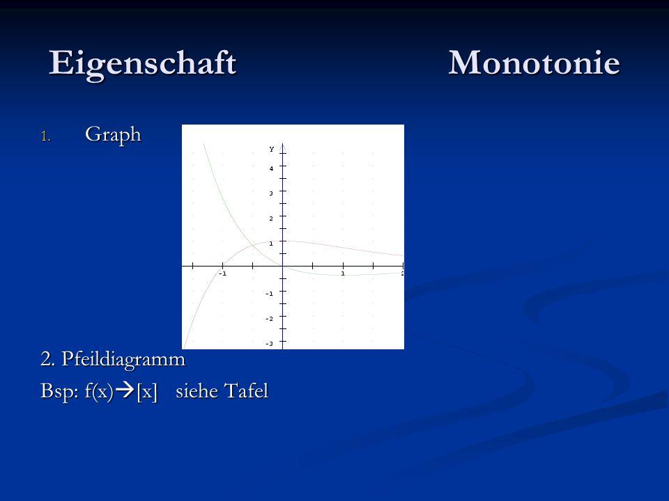 Eigenschaft Monotonie 1. Graph 2. Pfeildiagramm Bsp: f(x) [x] siehe Tafel