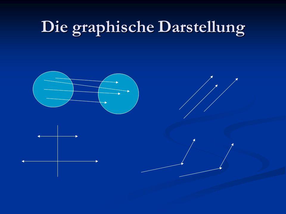 Darstellungsweisen von Funktionen – ihre Vorzüge und Nachteile 3.
