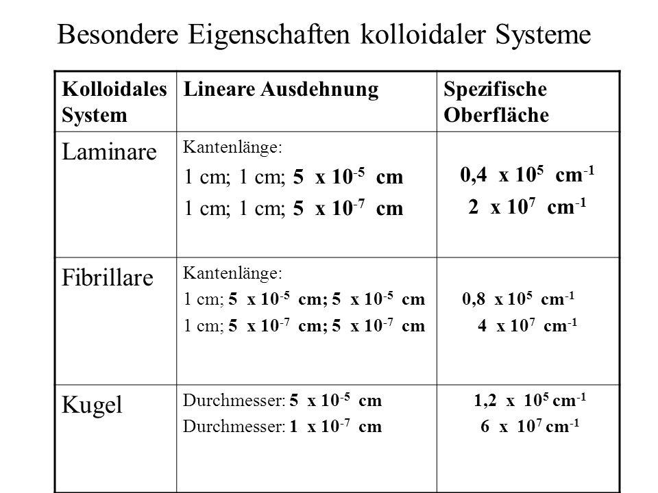 Besondere Eigenschaften kolloidaler Systeme Kolloidales System Lineare AusdehnungSpezifische Oberfläche Laminare Kantenlänge: 1 cm; 1 cm; 5 x 10 -5 cm