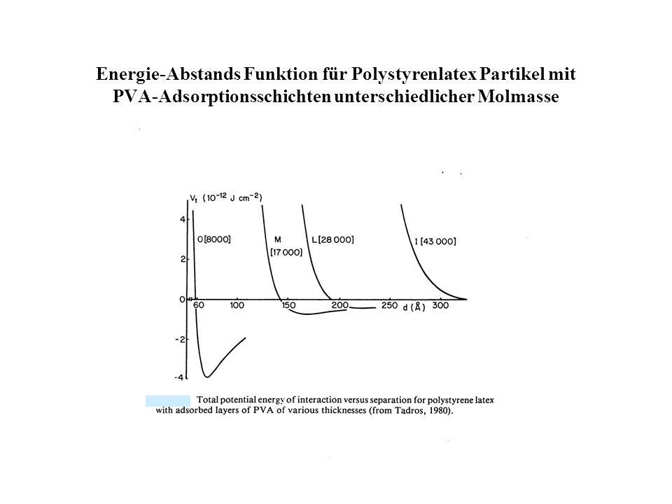 Beeinflussung der Dicke und Dichte der Adsorptionsschicht Molmasse der adsorbierten Polymere Temperaturerhöhung bzw. Temperaturerniedrigung Zugabe ein