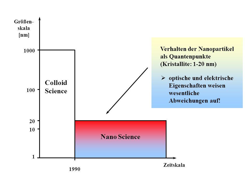 Größen- skala [nm] 1990 Zeitskala Colloid Science 1000 10 1 100 20 Nano Science Verhalten der Nanopartikel als Quantenpunkte (Kristallite: 1-20 nm) optische und elektrische Eigenschaften weisen wesentliche Abweichungen auf!