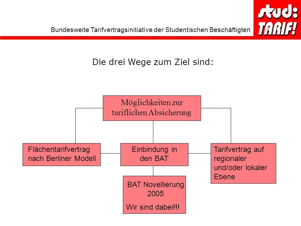 Bundesweite Tarifvertragsinitiative der Studentischen Beschäftigten Möglichkeiten zur tariflichen Absicherung Flächentarifvertrag nach Berliner Modell Tarifvertrag auf regionaler und/oder lokaler Ebene Einbindung in den BAT BAT Novellierung 2005 Wir sind dabei!!.