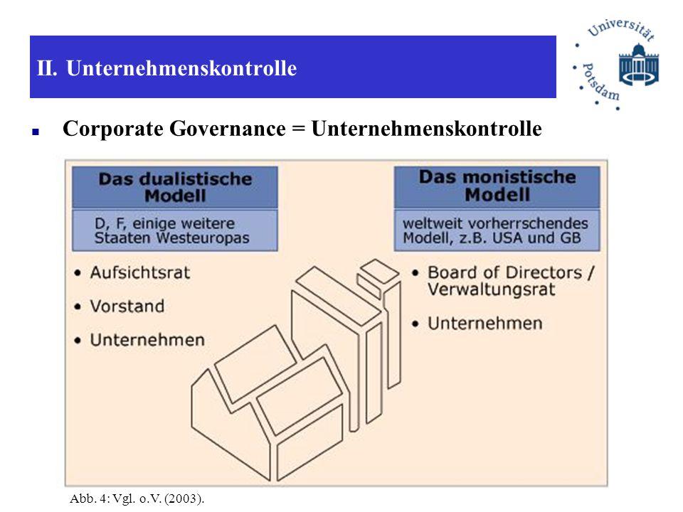 II. Unternehmenskontrolle Corporate Governance = Unternehmenskontrolle Abb. 4: Vgl. o.V. (2003).
